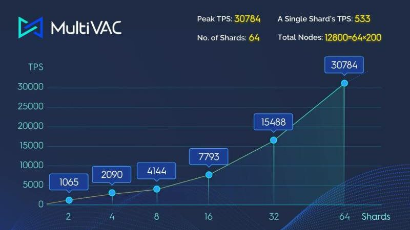 MultiVAC released roadmap for 2021 to launch mainnet and build Defi ecosystem